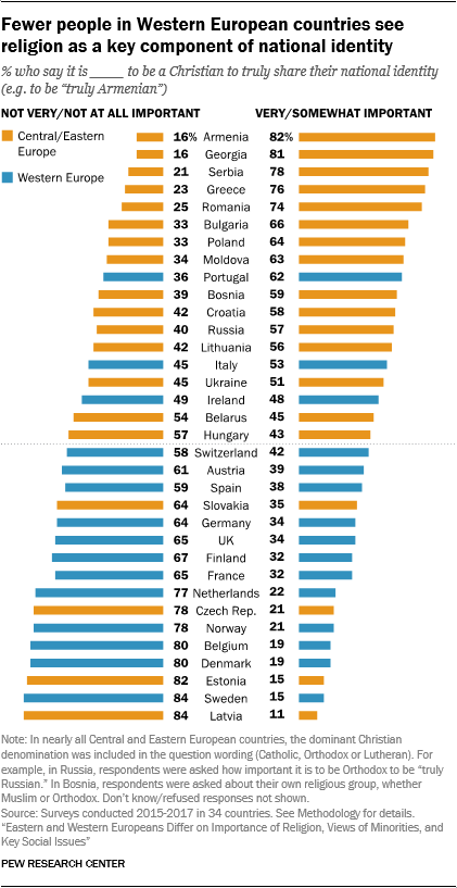 Fewer people in Western European countries see religion as a key component of national identity
