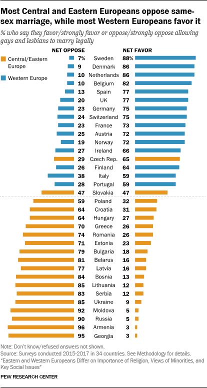 Religious views of same sex marriage