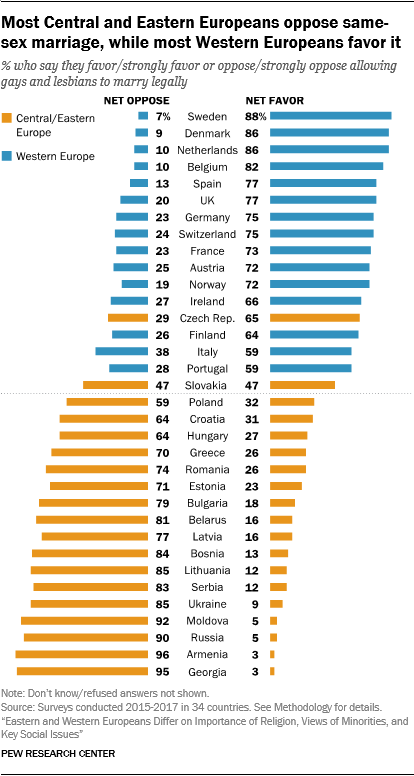 Most Central and Eastern Europeans oppose same-sex marriage, while most Western Europeans favor it