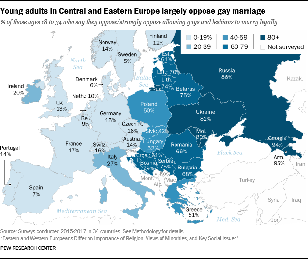 Young adults in Central and Eastern Europe largely oppose gay marriage