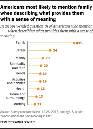 Americans most likely to mention family when describing what provides them with a sense of meaning