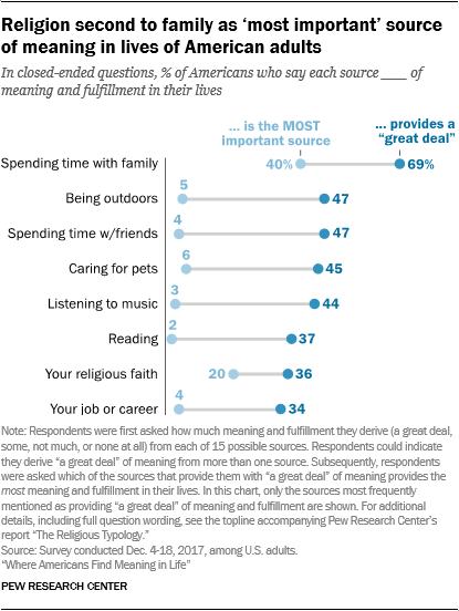 Religion second to family as 'most important' source of meaning in lives of American adults