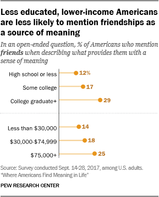 Less educated, lower-income Americans are less likely to mention friendships as a source of meaning