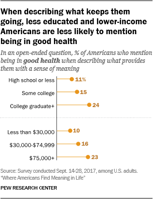 When describing what keeps them going, less educated and lower-income Americans are less likely to mention being in good health