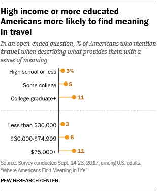 High income or more educated Americans more likely to find meaning in travel