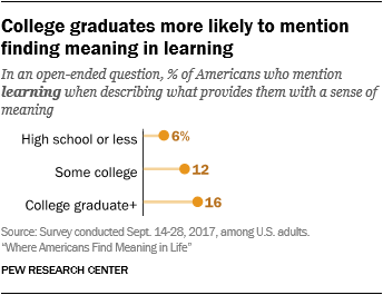 College graduates more likely to mention finding meaning in learning