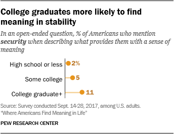 College graduates more likely to find meaning in stability