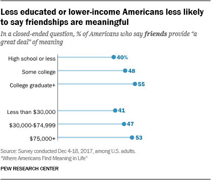 Less educated or lower-income Americans less likely to say friendships are meaningful