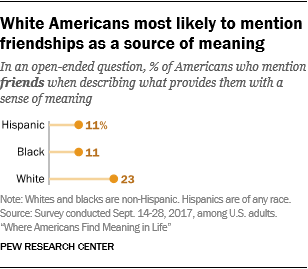 White Americans most likely to mention friendships as a source of meaning