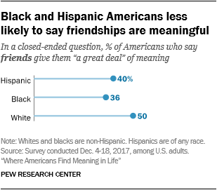 Black and Hispanic Americans less likely to say friendships are meaningful