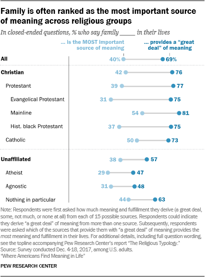 Family is often ranked as the most important source of meaning across religious groups