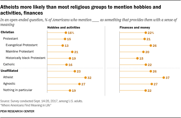 Atheists more likely than most religious groups to mention hobbies and activities, finances