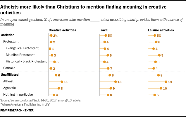 Atheists more likely than Christians to mention finding meaning in creative activities
