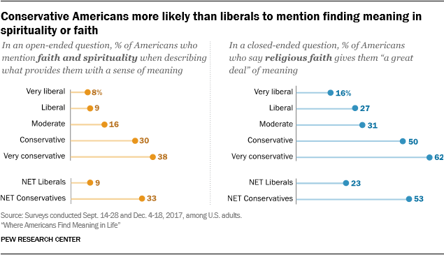 Conservative Americans more likely than liberals to mention finding meaning in spirituality or faith
