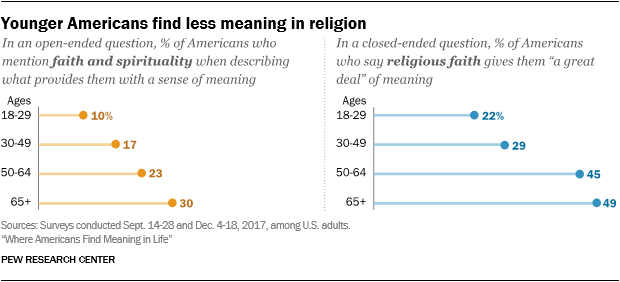 Younger Americans find less meaning in religion