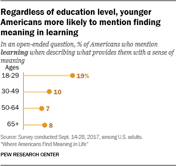 Regardless of education level, younger Americans more likely to mention finding meaning in learning