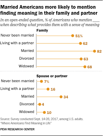Married Americans more likely to mention finding meaning in their family and partner