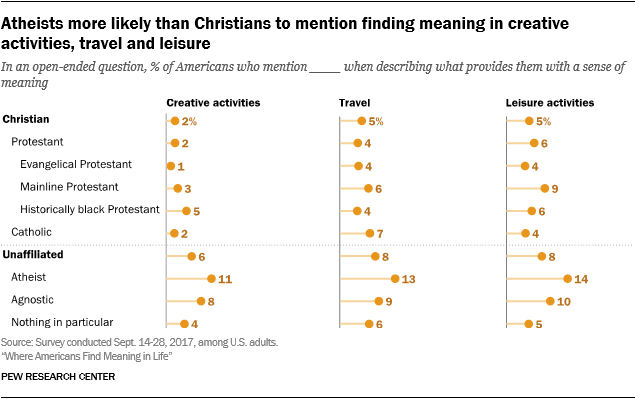 Atheists more likely than Christians to mention finding meaning in creative activities, travel and leisure
