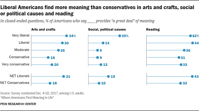 Liberal Americans find more meaning than conservatives in arts and crafts, social or political causes and reading