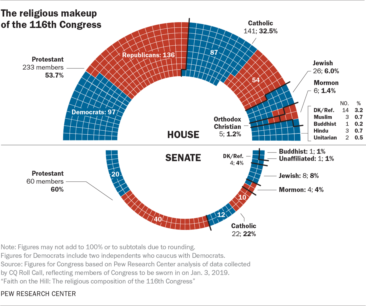 The religious makeup of the 116th Congress