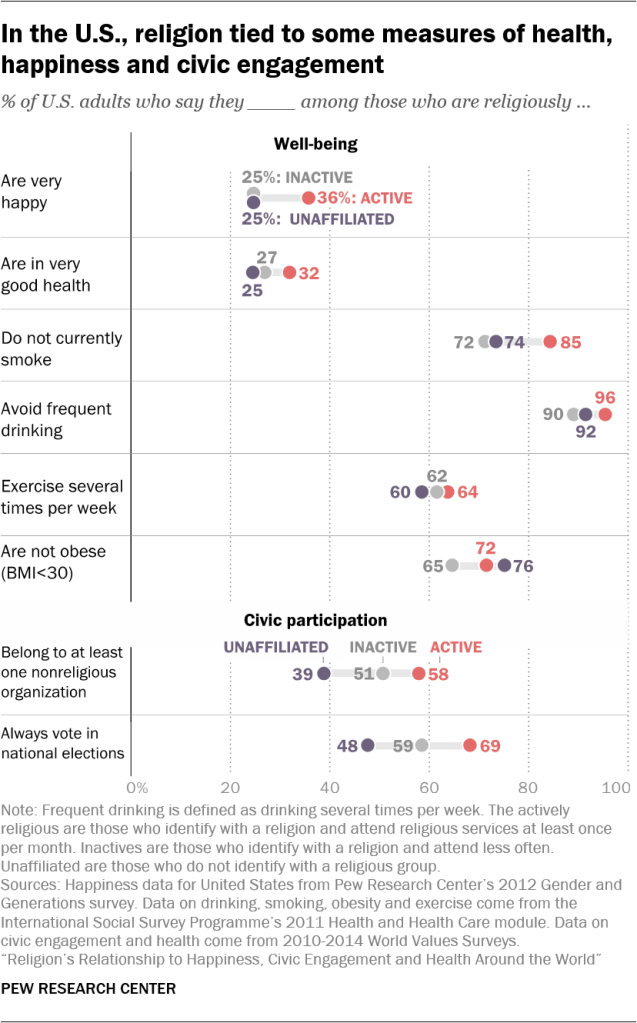 In the U.S., religion tied to some measures of health, happiness and civic engagement
