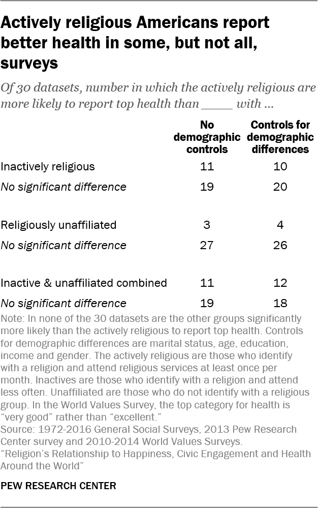 Actively religious Americans report better health in some, but not all, surveys