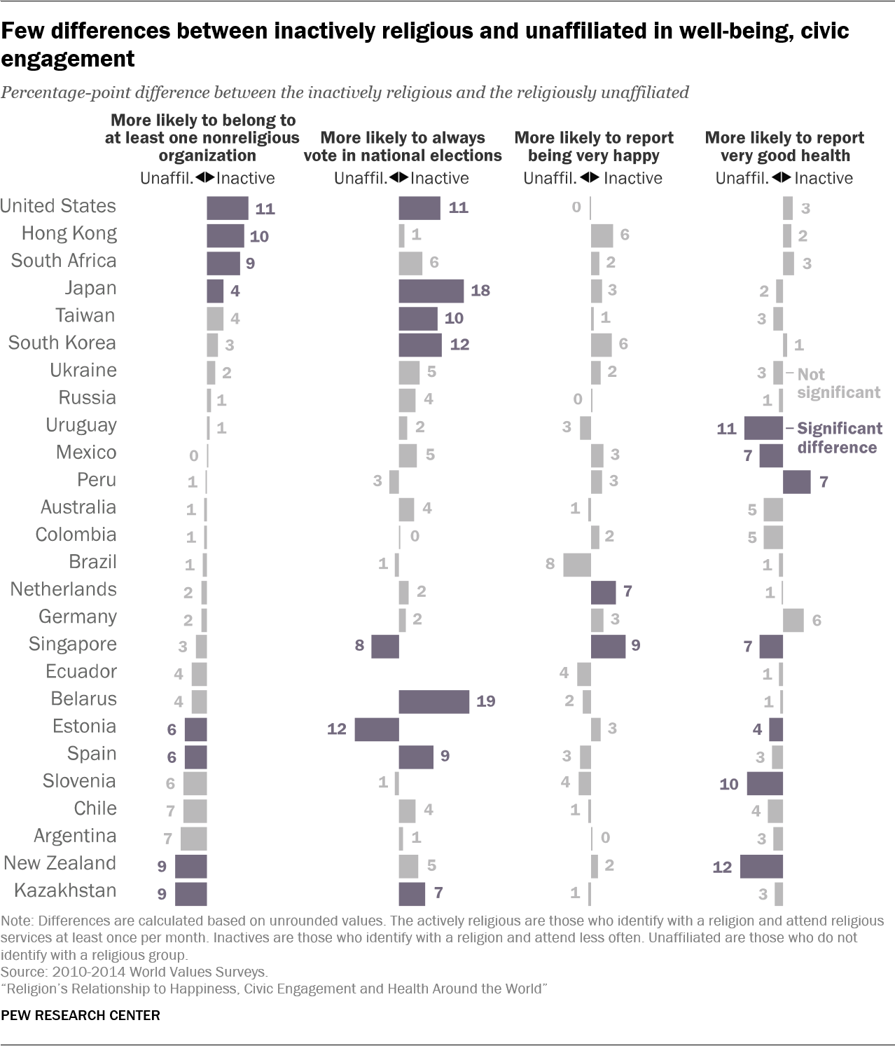 Few differences between inactively religious and unaffiliated in well-being, civic engagement