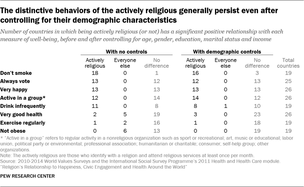 The distinctive behaviors of the actively religious generally persist even after controlling for their demographic characteristics