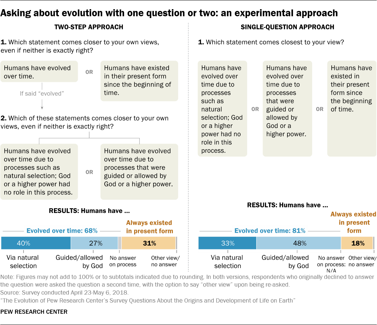 Asking about evolution with one question or two: an experimental approach