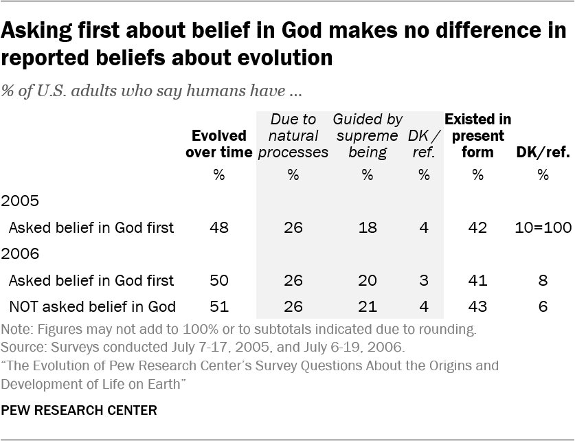 Asking first about belief in God makes no difference in reported beliefs about evolution