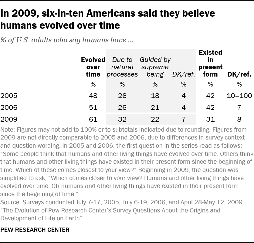 In 2009, six-in-ten Americans said they believe humans evolved over time