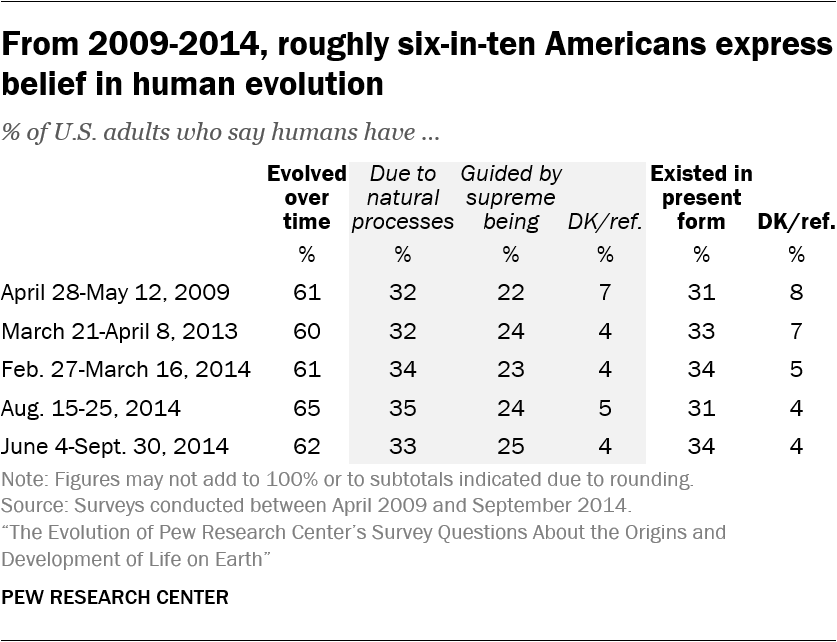 From 2009-2014, roughly six-in-ten Americans express belief in human evolution