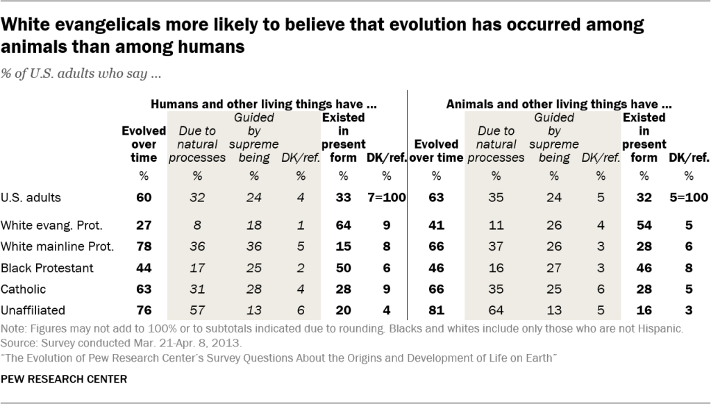 White evangelicals more likely to believe that evolution has occurred among animals than among humans
