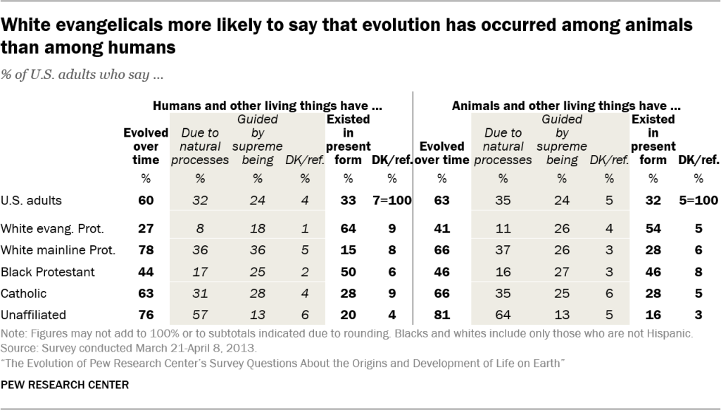 White evangelicals more likely to say that evolution has occurred among animals than among humans