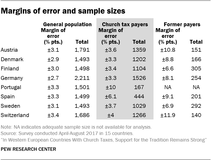 Margins of error and sample sizes