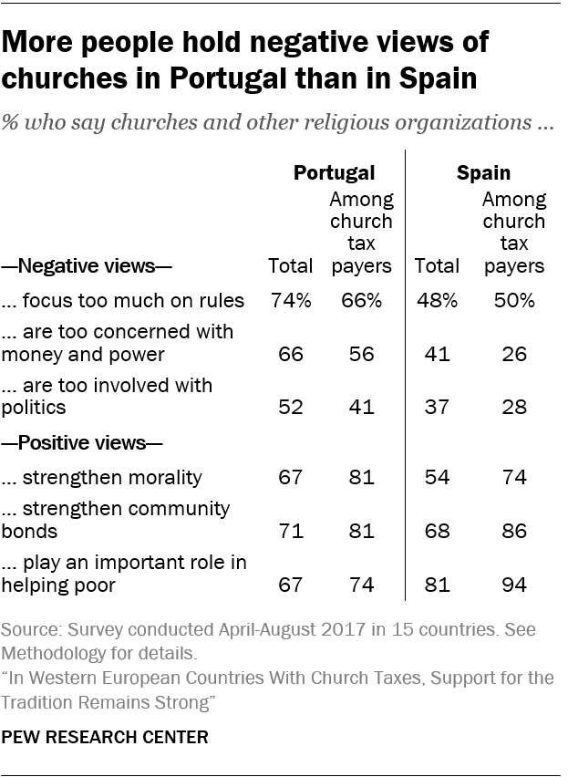 More people hold negative views of churches in Portugal than in Spain