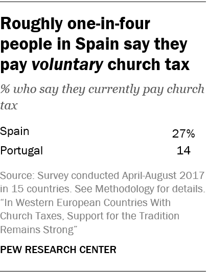 Roughly one-in-four people in Spain say they pay voluntary church tax