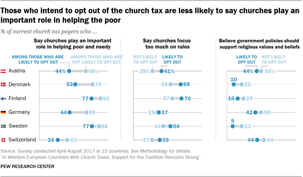 Those who intend to opt out of the church tax are less likely to say churches play an important role in helping the poor