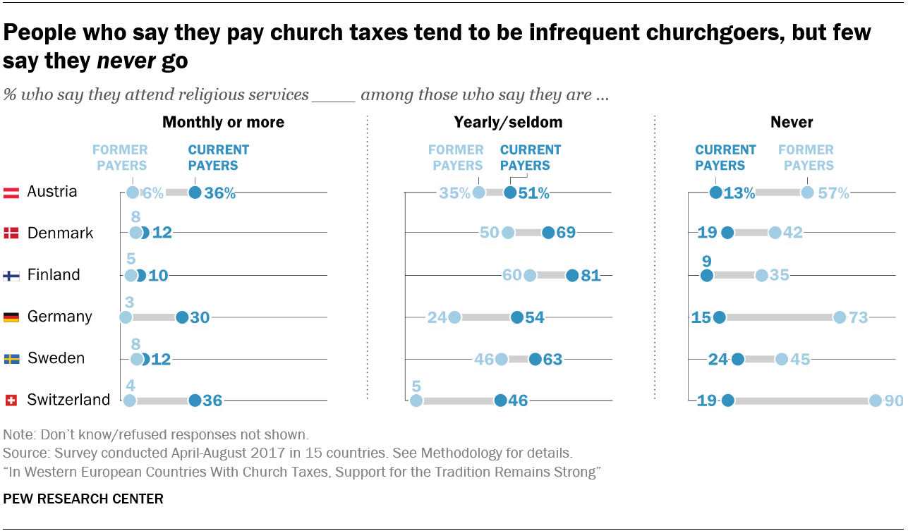 People who say they pay church taxes tend to be infrequent churchgoers, but few say they never go