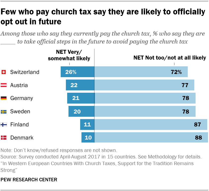 Few who pay church tax say they are likely to officially opt out in future