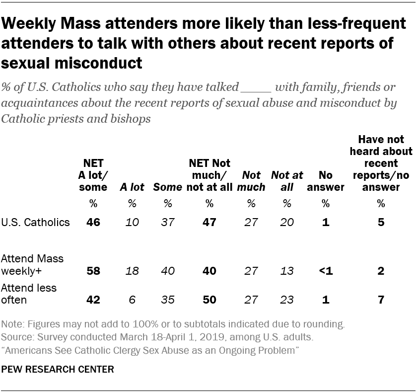 Weekly Mass attenders more likely than less-frequent attenders to talk with others about recent reports of sexual misconduct