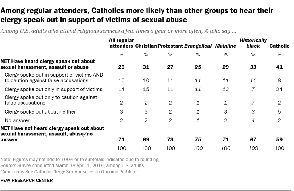 Among regular attenders, Catholics more likely than other groups to hear their clergy speak out in support of victims of sexual abuse