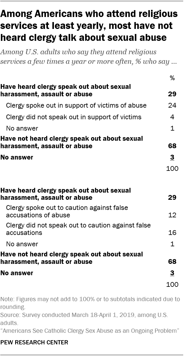 Among Americans who attend religious services at least yearly, most have not heard clergy talk about sexual abuse