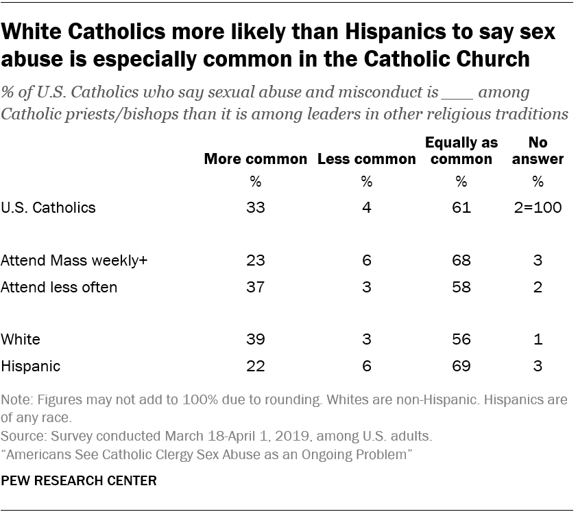 White Catholics more likely than Hispanics to say sex abuse is especially common in the Catholic Church