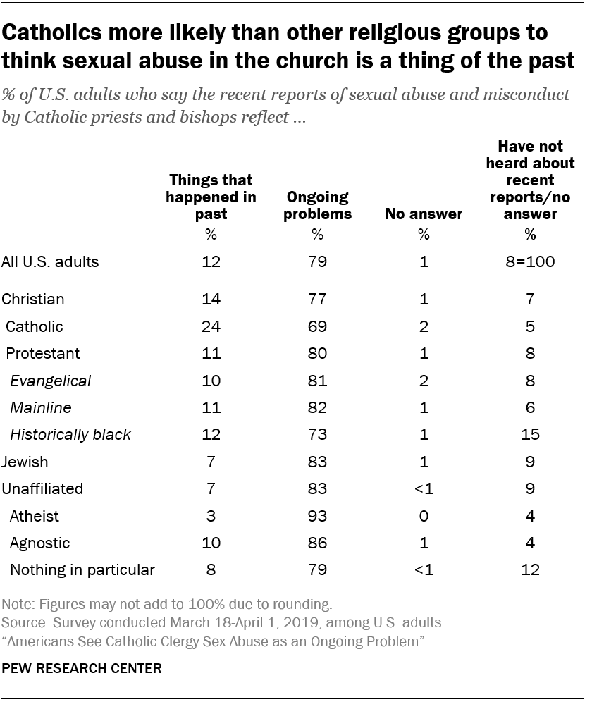Catholics more likely than other religious groups to think sexual abuse in the church is a thing of the past