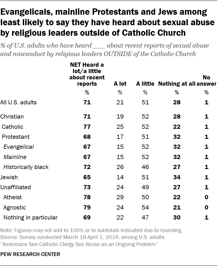 Evangelicals, mainline Protestants and Jews among least likely to say they have heard about sexual abuse by religious leaders outside of Catholic Church