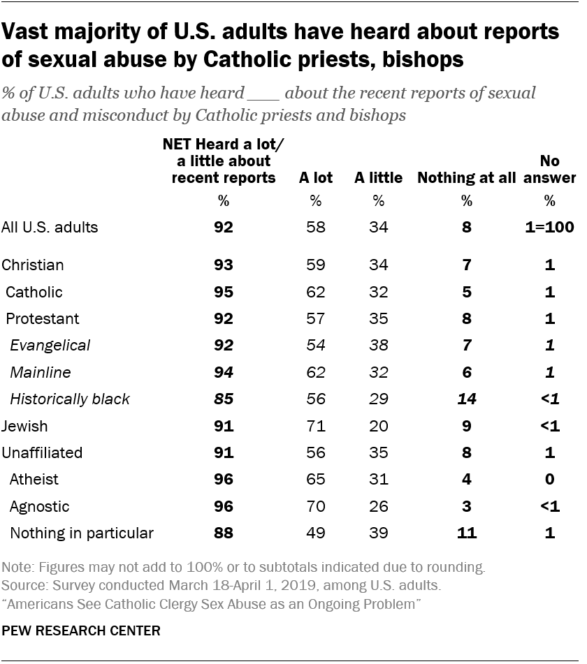 Vast majority of U.S. adults have heard about reports of sexual abuse by Catholic priests, bishops