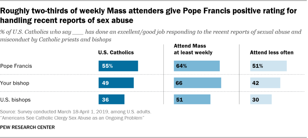 Roughly two-thirds of weekly Mass attenders give Pope Francis positive rating for handling recent reports of sex abuse