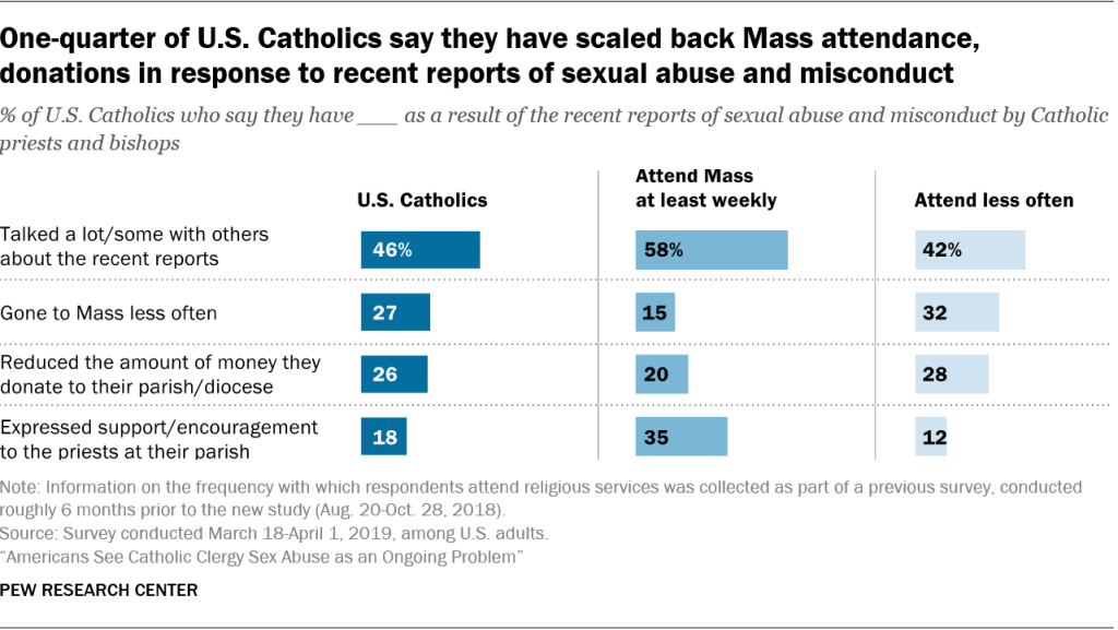 One-quarter of U.S. Catholics say they have scaled back Mass attendance, donations in response to recent reports of sexual abuse and misconduct