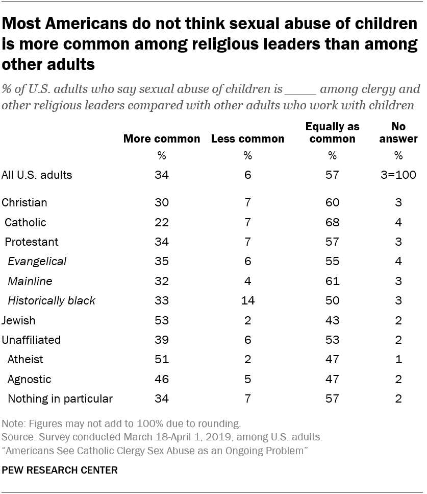 Most Americans do not think sexual abuse of children is more common among religious leaders than among other adults